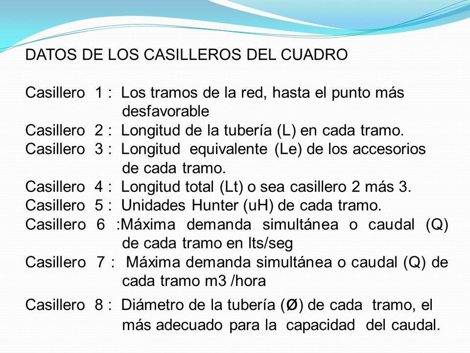 DATOS DE LOS CASILLEROS DEL CUADRO Casillero 1 : Los tramos de la red, hasta el punto más desfavorable Casillero 2 : Longitud de la tubería (L) en cada tramo.