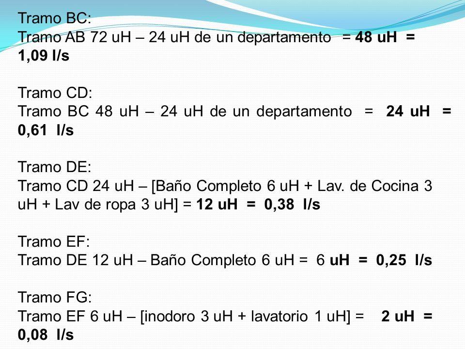 Tramo BC: Tramo AB 72 uH – 24 uH de un departamento = 48 uH = 1,09 l/s Tramo CD: Tramo BC 48 uH – 24 uH de un departamento = 24 uH = 0,61 l/s Tramo DE: Tramo CD 24 uH – [Baño Completo 6 uH + Lav.