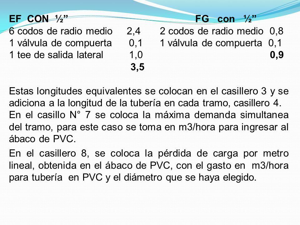 EF CON ½ FG con ½ 6 codos de radio medio 2,4 2 codos de radio medio 0,8 1 válvula de compuerta 0,1 1 tee de salida lateral 1,0 0,9 3,5 Estas longitudes equivalentes se colocan en el casillero 3 y se adiciona a la longitud de la tubería en cada tramo, casillero 4.