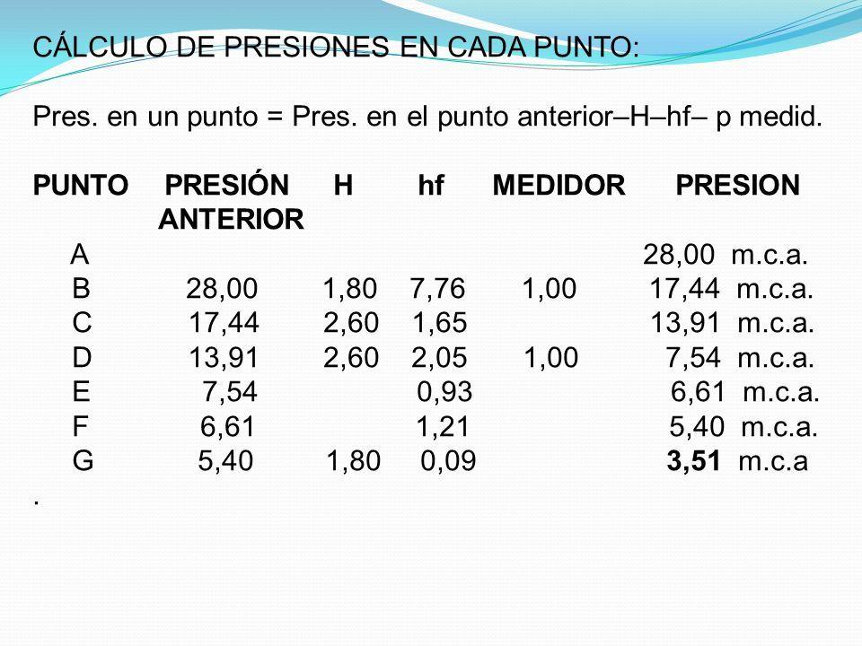 CÁLCULO DE PRESIONES EN CADA PUNTO: Pres. en un punto = Pres.