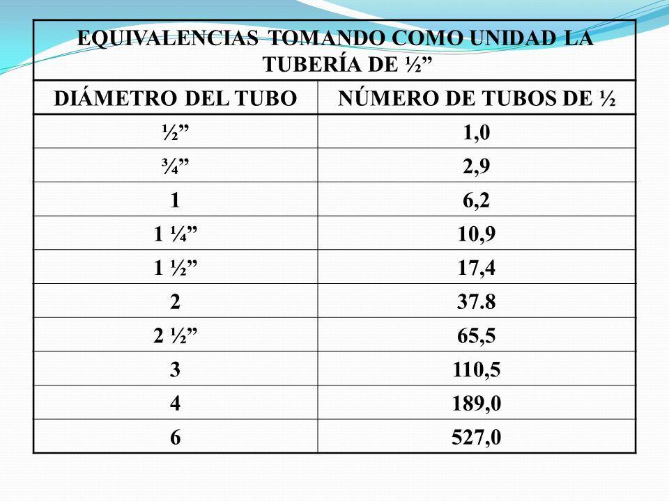EQUIVALENCIAS TOMANDO COMO UNIDAD LA TUBERÍA DE ½ DIÁMETRO DEL TUBONÚMERO DE TUBOS DE ½ ½ 1,0 ¾ 2,9 16,2 1 ¼ 10,9 1 ½ 17,4 237.8 2 ½ 65,5 3110,5 4189,0 6527,0