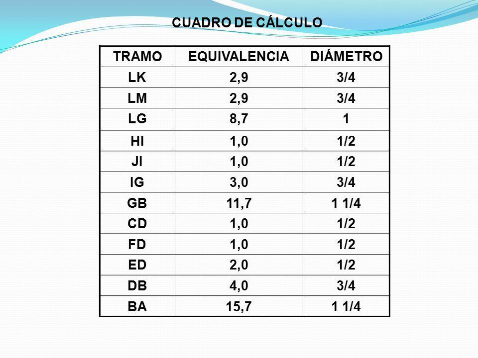 TRAMOEQUIVALENCIADIÁMETRO LK2,93/4 LM2,93/4 LG8,71 HI1,01/2 JI1,01/2 IG3,03/4 GB11,71 1/4 CD1,01/2 FD1,01/2 ED2,01/2 DB4,03/4 BA15,71 1/4 CUADRO DE CÁLCULO