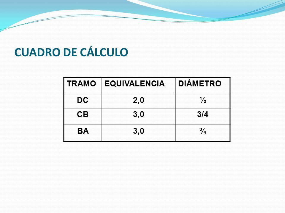 CUADRO DE CÁLCULO TRAMOEQUIVALENCIADIÁMETRO DC2,0½ CB3,03/4 BA3,0¾