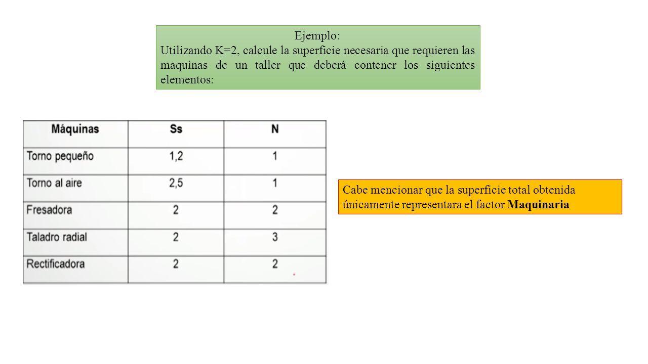 Ejemplo: Utilizando K=2, calcule la superficie necesaria que requieren las maquinas de un taller que deberá contener los siguientes elementos: Cabe mencionar que la superficie total obtenida únicamente representara el factor Maquinaria