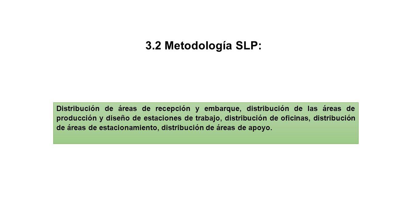 3.2 Metodología SLP: Distribución de áreas de recepción y embarque, distribución de las áreas de producción y diseño de estaciones de trabajo, distribución de oficinas, distribución de áreas de estacionamiento, distribución de áreas de apoyo.