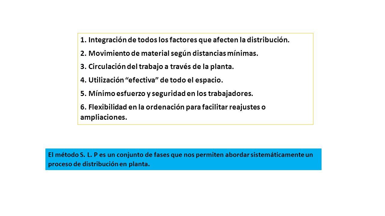 1. Integración de todos los factores que afecten la distribución.