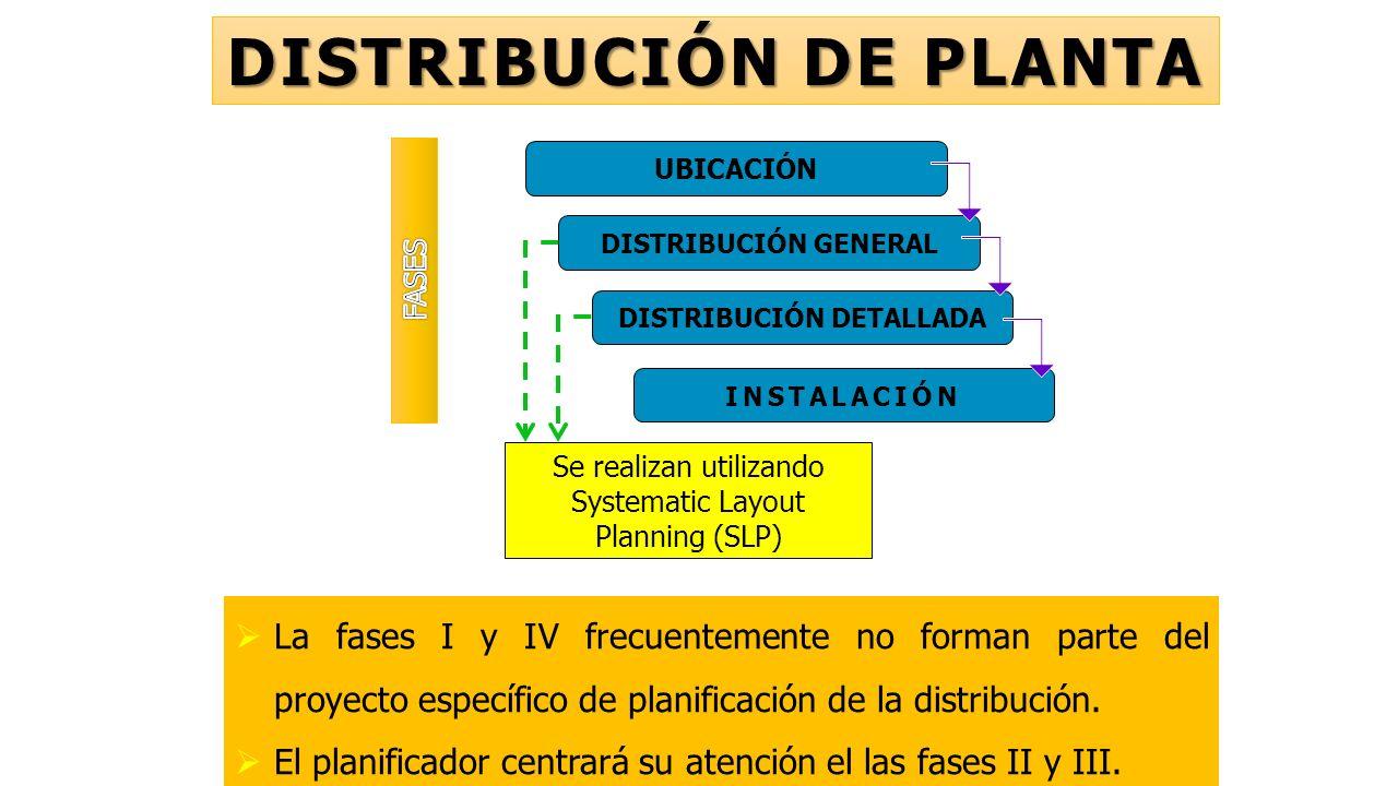 DISTRIBUCIÓN DE PLANTA I II III IV Se realizan utilizando Systematic Layout Planning (SLP)  La fases I y IV frecuentemente no forman parte del proyecto específico de planificación de la distribución.