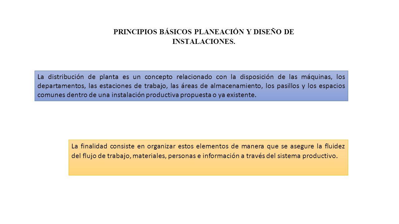 PRINCIPIOS BÁSICOS PLANEACIÓN Y DISEÑO DE INSTALACIONES.