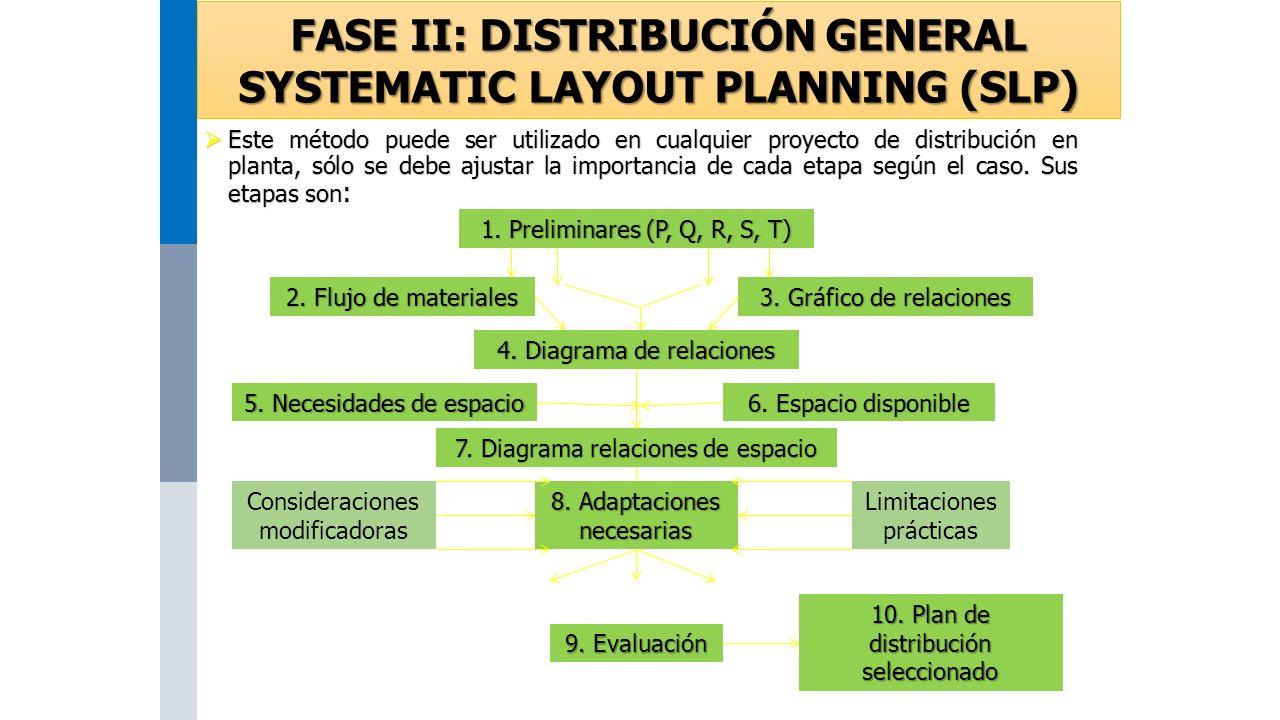  Este método puede ser utilizado en cualquier proyecto de distribución en planta, sólo se debe ajustar la importancia de cada etapa según el caso.