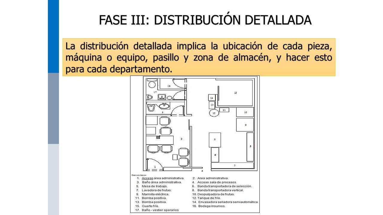 FASE III: DISTRIBUCIÓN DETALLADA La distribución detallada implica la ubicación de cada pieza, máquina o equipo, pasillo y zona de almacén, y hacer esto para cada departamento.