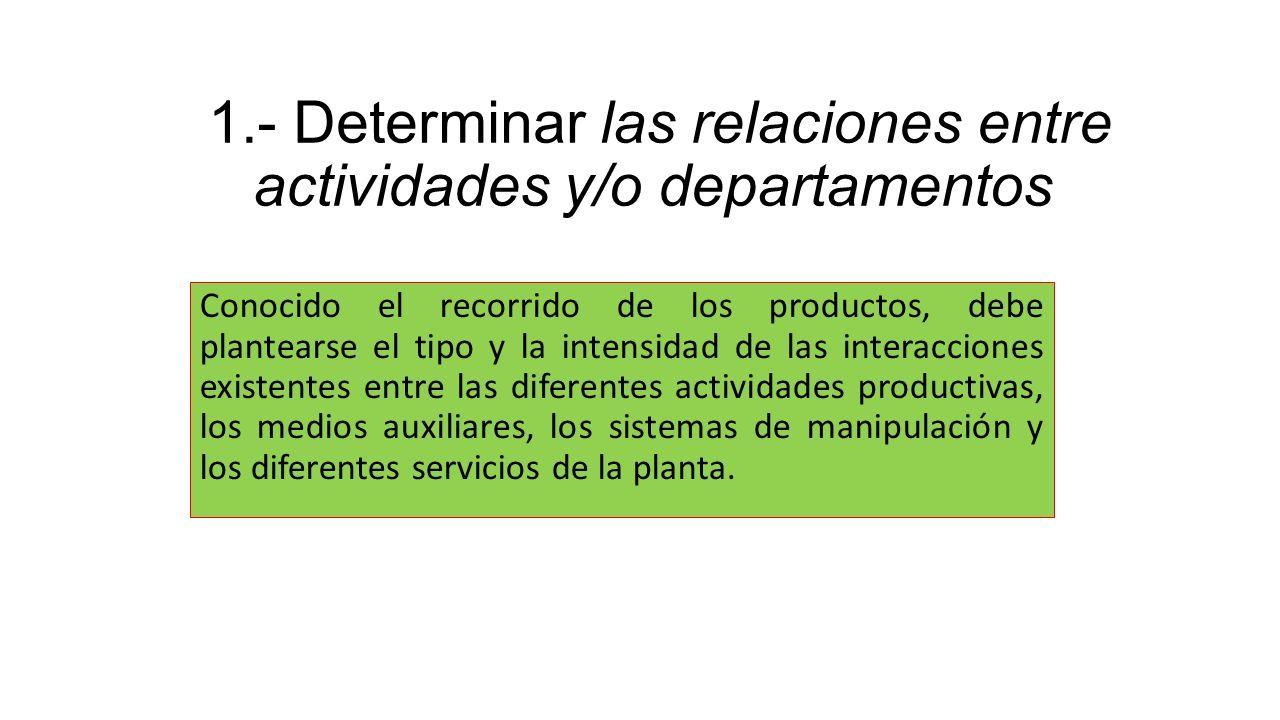 1.- Determinar las relaciones entre actividades y/o departamentos Conocido el recorrido de los productos, debe plantearse el tipo y la intensidad de las interacciones existentes entre las diferentes actividades productivas, los medios auxiliares, los sistemas de manipulación y los diferentes servicios de la planta.