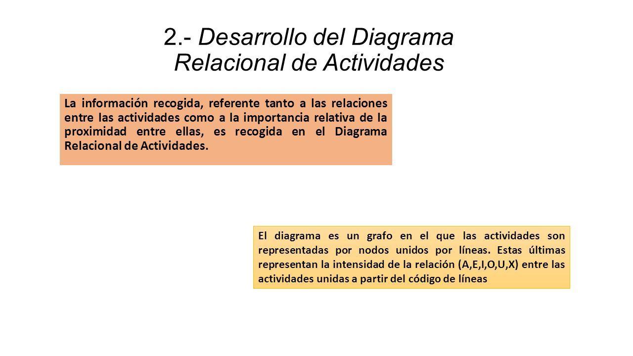 2.- Desarrollo del Diagrama Relacional de Actividades La información recogida, referente tanto a las relaciones entre las actividades como a la importancia relativa de la proximidad entre ellas, es recogida en el Diagrama Relacional de Actividades.