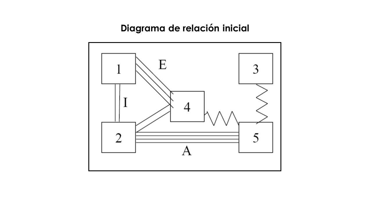 Diagrama de relación inicial
