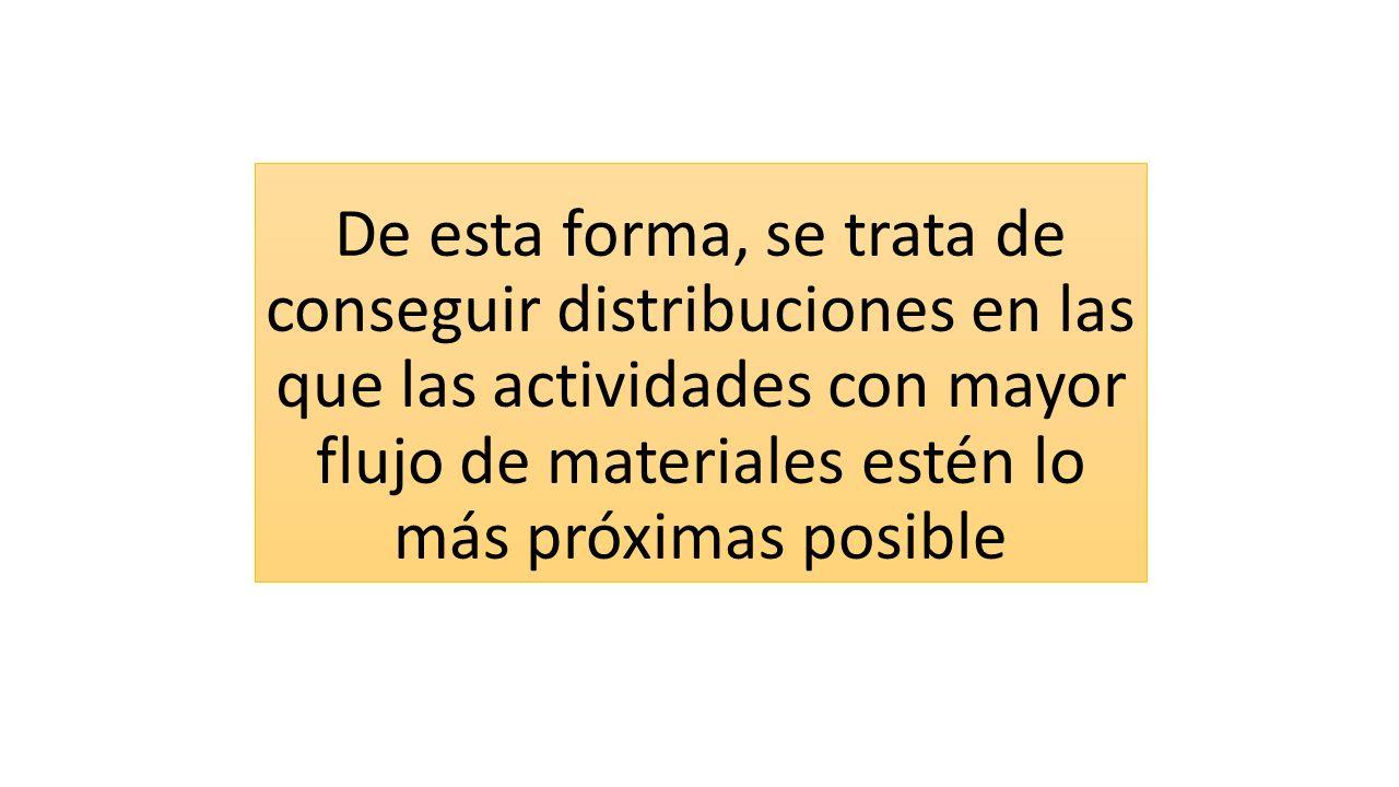 De esta forma, se trata de conseguir distribuciones en las que las actividades con mayor flujo de materiales estén lo más próximas posible