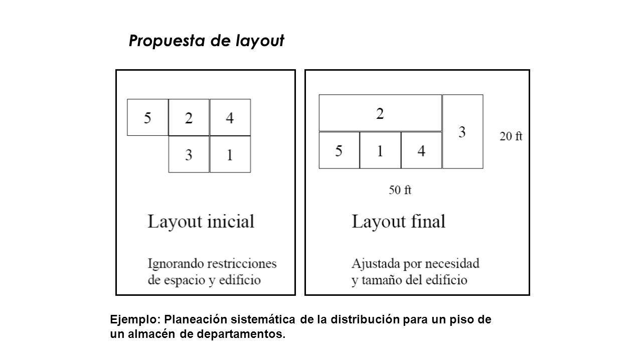 Propuesta de layout Ejemplo: Planeación sistemática de la distribución para un piso de un almacén de departamentos.