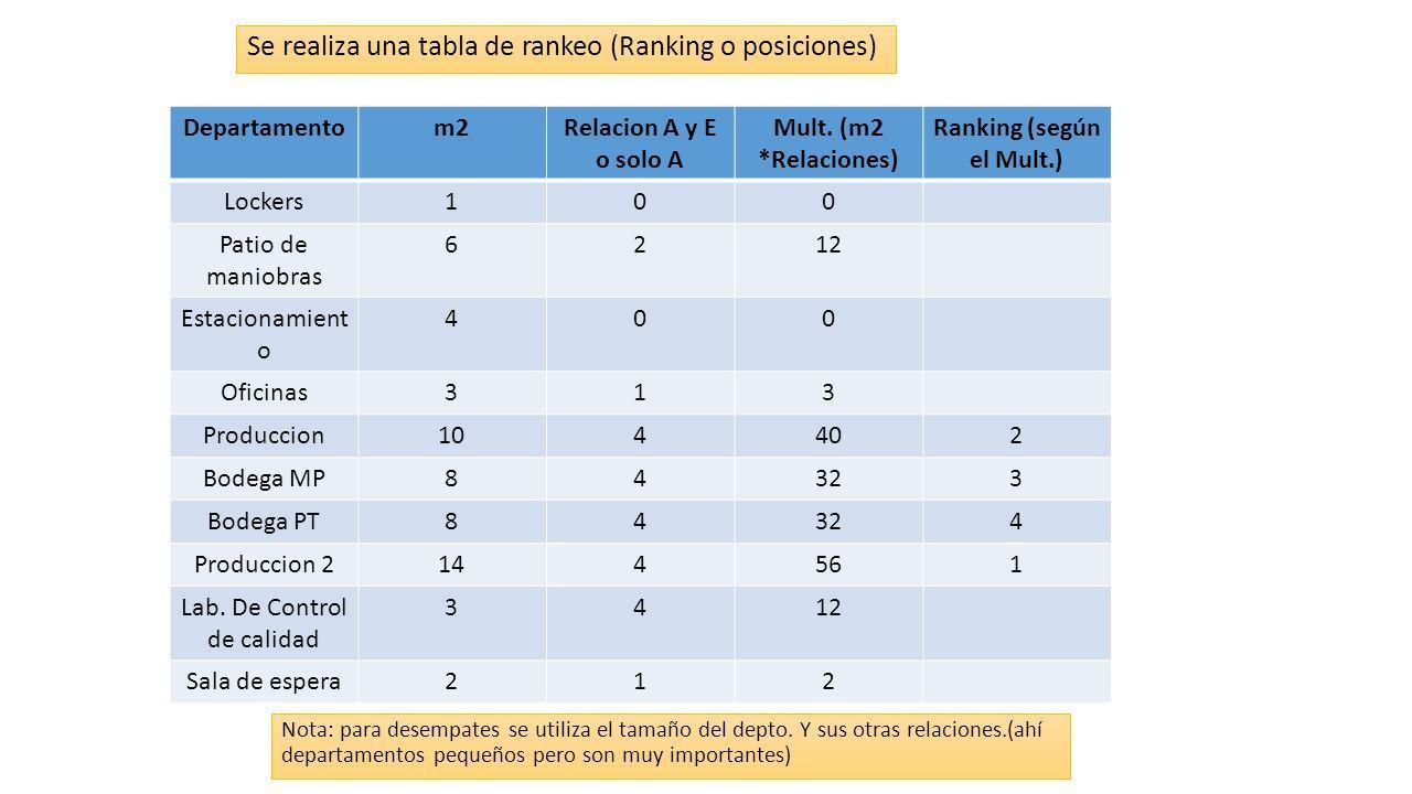 Se realiza una tabla de rankeo (Ranking o posiciones) Departamentom2Relacion A y E o solo A Mult.
