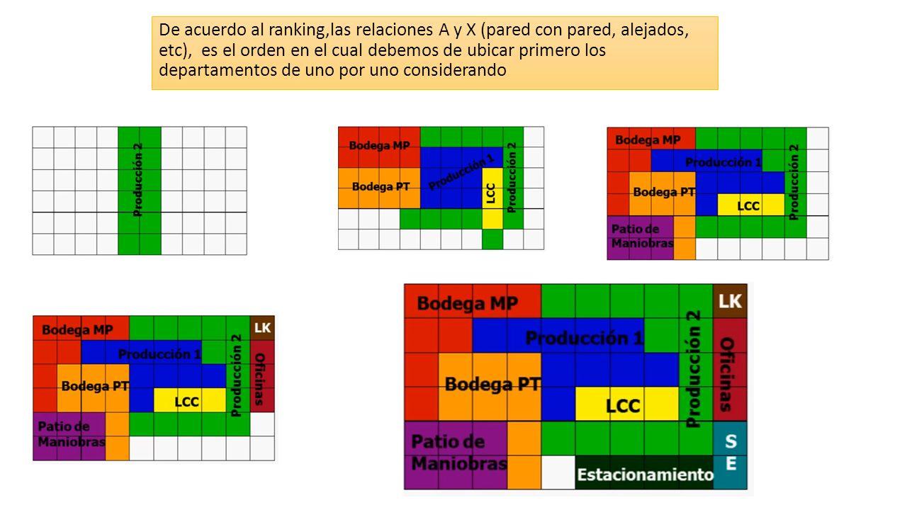 De acuerdo al ranking,las relaciones A y X (pared con pared, alejados, etc), es el orden en el cual debemos de ubicar primero los departamentos de uno por uno considerando