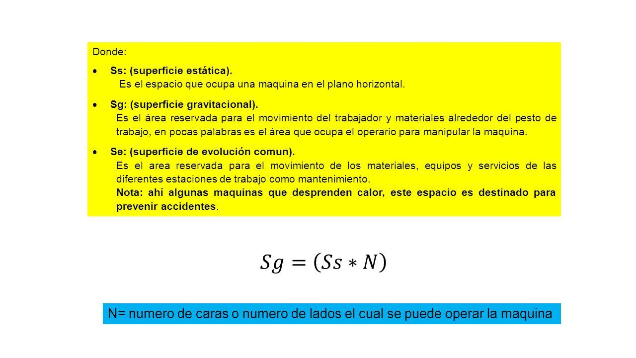 Donde:  Ss: (superficie estática). Es el espacio que ocupa una maquina en el plano horizontal.