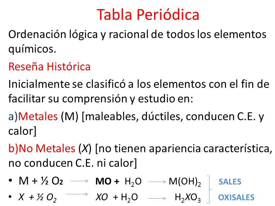 1 tabla peridica ordenacin - Tabla Periodica Metales Ductiles