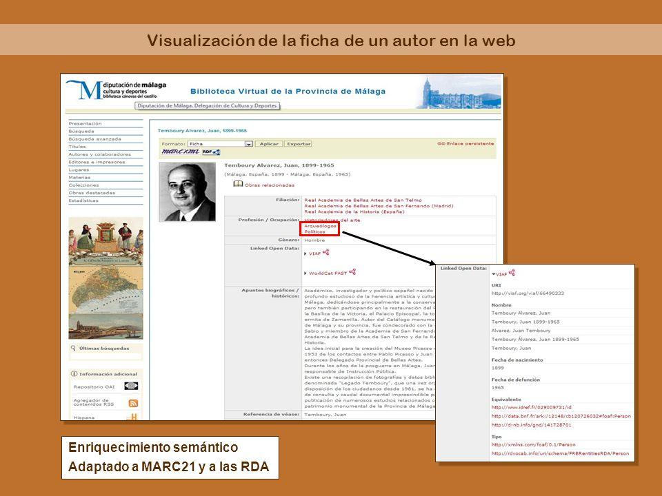 Enriquecimiento semántico Adaptado a MARC21 y a las RDA Visualización de la ficha de un autor en la web