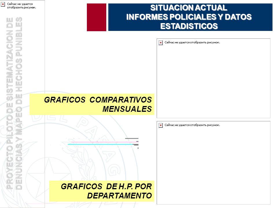 PROYECTO PILOTO DE SISTEMATIZACION DE DENUNCIAS Y MAPEO DE HECHOS PUNIBLES SITUACION ACTUAL INFORMES POLICIALES Y DATOS ESTADISTICOS GRAFICOS DE H.P.