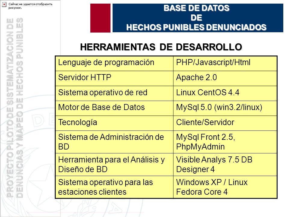 PROYECTO PILOTO DE SISTEMATIZACION DE DENUNCIAS Y MAPEO DE HECHOS PUNIBLES BASE DE DATOS DE HECHOS PUNIBLES DENUNCIADOS HERRAMIENTAS DE DESARROLLO Lenguaje de programaciónPHP/Javascript/Html Servidor HTTPApache 2.0 Sistema operativo de redLinux CentOS 4.4 Motor de Base de DatosMySql 5.0 (win3.2/linux) TecnologíaCliente/Servidor Sistema de Administración de BD MySql Front 2.5, PhpMyAdmin Herramienta para el Análisis y Diseño de BD Visible Analys 7.5 DB Designer 4 Sistema operativo para las estaciones clientes Windows XP / Linux Fedora Core 4