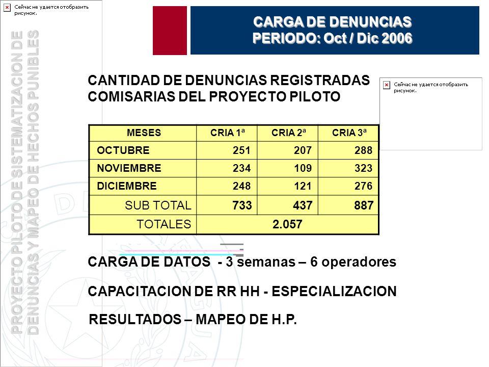 PROYECTO PILOTO DE SISTEMATIZACION DE DENUNCIAS Y MAPEO DE HECHOS PUNIBLES CARGA DE DENUNCIAS PERIODO: Oct / Dic 2006 CANTIDAD DE DENUNCIAS REGISTRADAS COMISARIAS DEL PROYECTO PILOTO MESES CRIA 1ª CRIA 2ª CRIA 3ª OCTUBRE 251 207 288 NOVIEMBRE 234 109 323 DICIEMBRE 248 121 276 SUB TOTAL733437887 TOTALES2.057 CARGA DE DATOS - 3 semanas – 6 operadores CAPACITACION DE RR HH - ESPECIALIZACION RESULTADOS – MAPEO DE H.P.