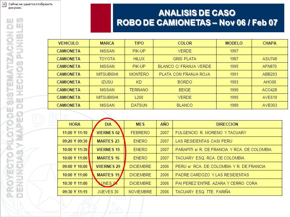 ANALISIS DE CASO ROBO DE CAMIONETAS – Nov 06 / Feb 07 VEHICULOMARCATIPOCOLORMODELOCHAPA CAMIONETANISSANPIK-UPVERDE1997 CAMIONETATOYOTAHILUXGRIS PLATA1987ASU748 CAMIONETANISSANPIK-UPBLANCO C/ FRANJA VERDE1995AFN870 CAMIONETAMITSUBISHIMONTEROPLATA CON FRANJA ROJA1991ABB203 CAMIONETAIZUSUKDBORDO1993AHO06 CAMIONETANISSANTERRANOBEIGE1990ACO428 CAMIONETAMITSUBISHIL200VERDE1995AVE619 CAMIONETANISSANDATSUNBLANCO1989AVB303 HORADIAMESAÑODIRECCION 11:00 Y 11:10VIERNES 02FEBRERO2007FULGENCIO R.