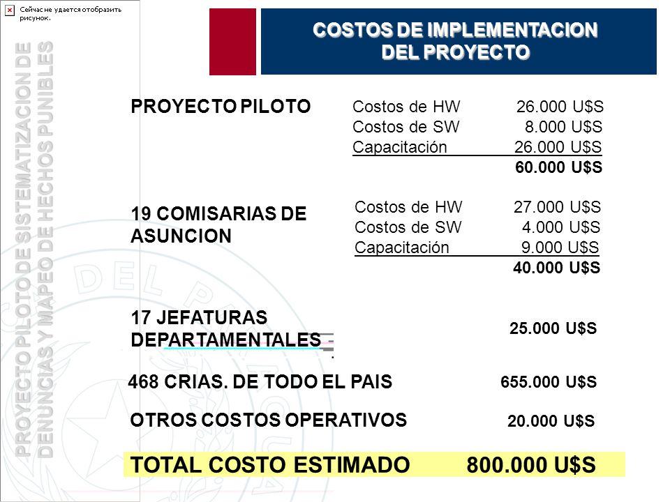 PROYECTO PILOTO DE SISTEMATIZACION DE DENUNCIAS Y MAPEO DE HECHOS PUNIBLES COSTOS DE IMPLEMENTACION DEL PROYECTO Costos de HW 26.000 U$S Costos de SW 8.000 U$S Capacitación 26.000 U$S 60.000 U$S PROYECTO PILOTO 19 COMISARIAS DE ASUNCION Costos de HW 27.000 U$S Costos de SW 4.000 U$S Capacitación 9.000 U$S 40.000 U$S 17 JEFATURAS DEPARTAMENTALES 25.000 U$S 468 CRIAS.