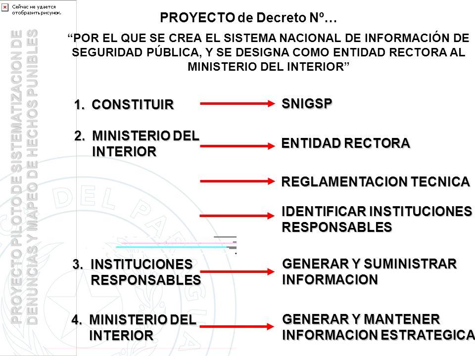 PROYECTO PILOTO DE SISTEMATIZACION DE DENUNCIAS Y MAPEO DE HECHOS PUNIBLES POR EL QUE SE CREA EL SISTEMA NACIONAL DE INFORMACIÓN DE SEGURIDAD PÚBLICA, Y SE DESIGNA COMO ENTIDAD RECTORA AL MINISTERIO DEL INTERIOR 1.CONSTITUIR SNIGSP 2.MINISTERIO DEL INTERIOR ENTIDAD RECTORA REGLAMENTACION TECNICA IDENTIFICAR INSTITUCIONES RESPONSABLES 3.INSTITUCIONES RESPONSABLES GENERAR Y SUMINISTRAR INFORMACION 4.MINISTERIO DEL INTERIOR GENERAR Y MANTENER INFORMACION ESTRATEGICA PROYECTO de Decreto Nº…