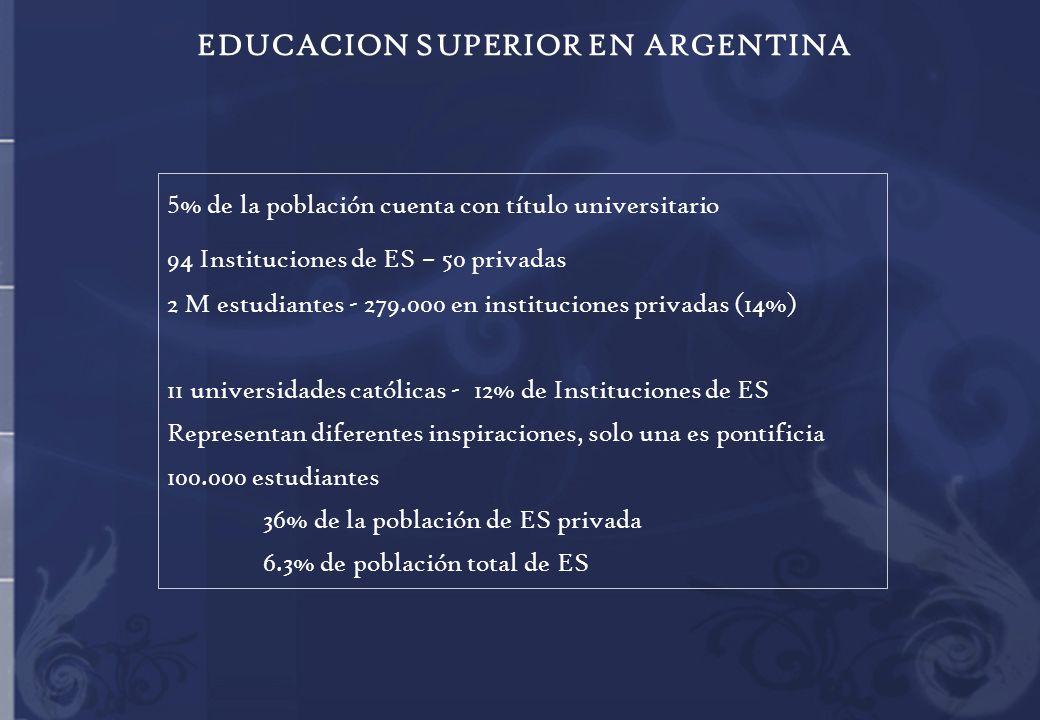 EDUCACION SUPERIOR EN ARGENTINA 5 % de la población cuenta con título universitario 94 Instituciones de ES – 50 privadas 2 M estudiantes - 279.000 en instituciones privadas (14%) 11 universidades católicas - 12% de Instituciones de ES Representan diferentes inspiraciones, solo una es pontificia 100.000 estudiantes 36% de la población de ES privada 6.3% de población total de ES