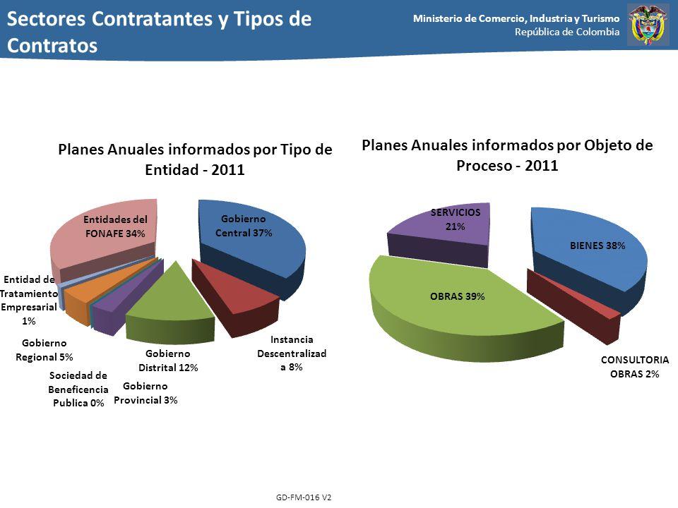 Ministerio de Comercio, Industria y Turismo República de Colombia GD-FM-016 V2 Sectores Contratantes y Tipos de Contratos