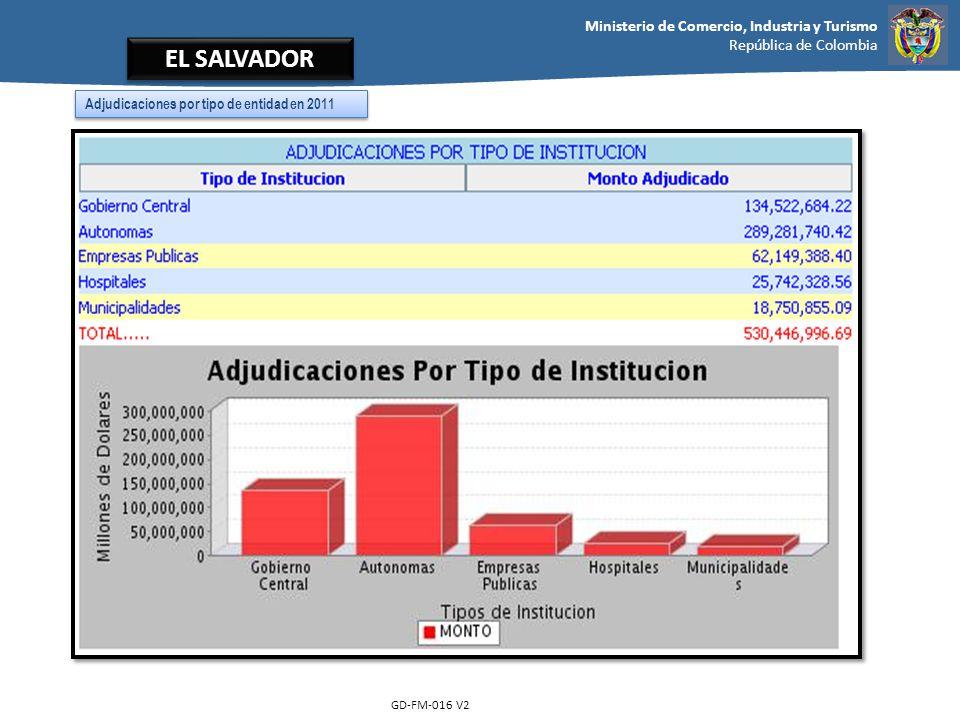 Ministerio de Comercio, Industria y Turismo República de Colombia GD-FM-016 V2 EL SALVADOR Adjudicaciones por tipo de entidad en 2011