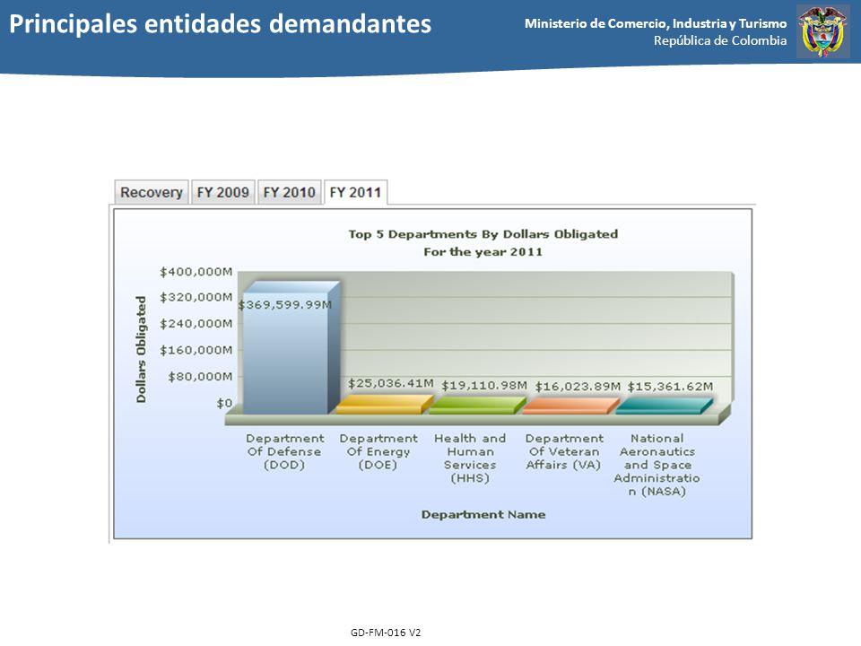 Ministerio de Comercio, Industria y Turismo República de Colombia GD-FM-016 V2 Principales entidades demandantes