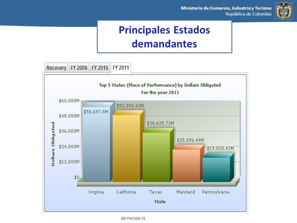 Ministerio de Comercio, Industria y Turismo República de Colombia GD-FM-016 V2 Principales Estados demandantes