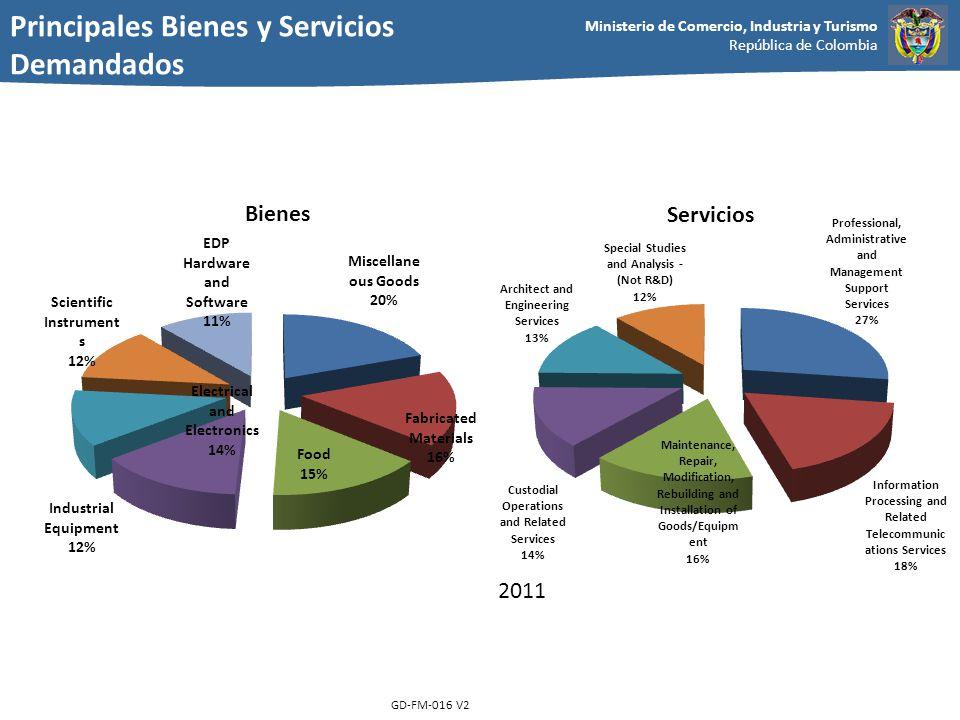 Ministerio de Comercio, Industria y Turismo República de Colombia GD-FM-016 V2 2011 Bienes Servicios Principales Bienes y Servicios Demandados