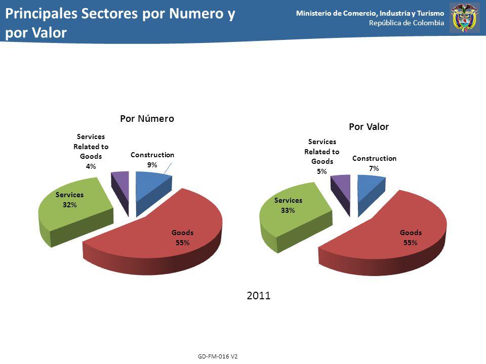 Ministerio de Comercio, Industria y Turismo República de Colombia GD-FM-016 V2 Por Número Por Valor 2011 Principales Sectores por Numero y por Valor
