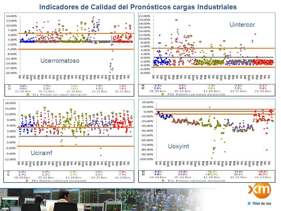 Indicadores de Calidad del Pronósticos cargas Industriales Ucerromatoso Uintercor Uoxyint Ucirainf