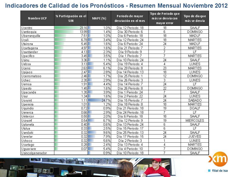 Indicadores de Calidad de los Pronósticos - Resumen Mensual Noviembre 2012 2