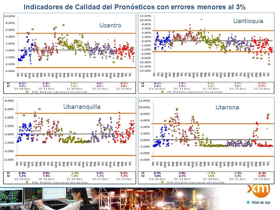 Indicadores de Calidad del Pronósticos con errores menores al 3% Ucartagena Usantander UsinuUpijaos