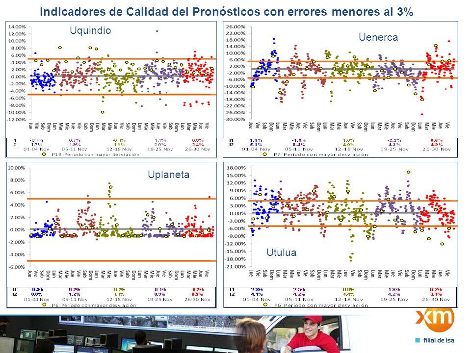 Indicadores de Calidad del Pronósticos con errores menores al 3% Uquindio Uenerca Uplaneta Utulua