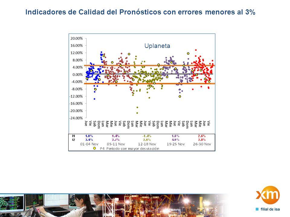 Indicadores de Calidad del Pronósticos con errores menores al 3% Uplaneta