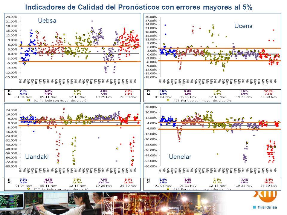 Indicadores de Calidad del Pronósticos con errores mayores al 5% Uchoco Uguaviare