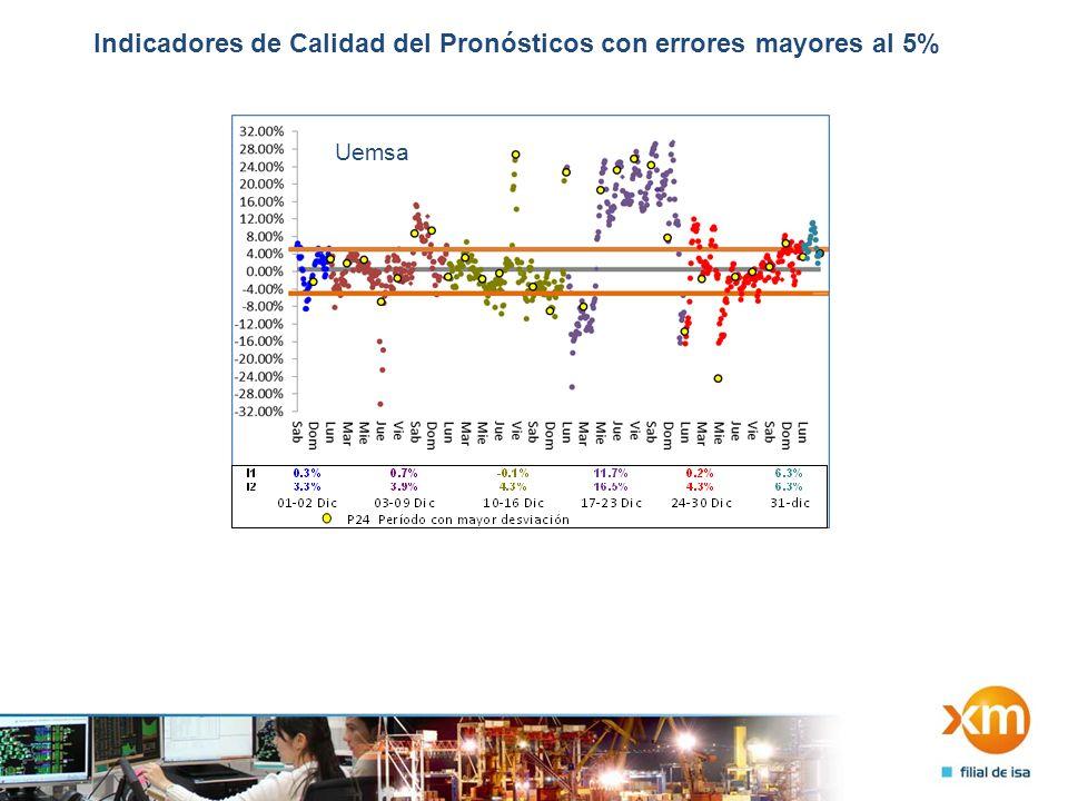 Indicadores de Calidad del Pronósticos con errores mayores al 5% Uemsa