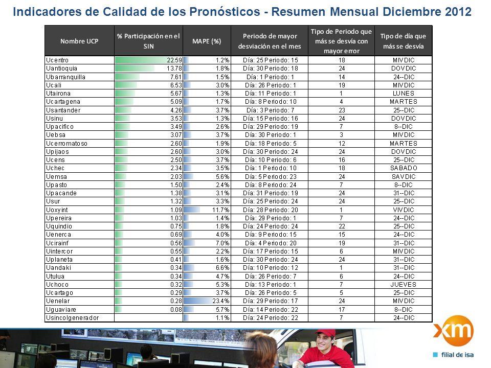 Indicadores de Calidad de los Pronósticos - Resumen Mensual Diciembre 2012 2