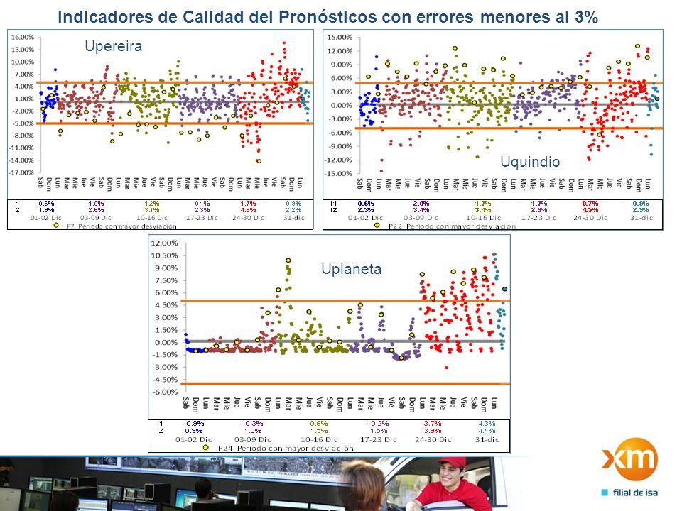 Indicadores de Calidad del Pronósticos con errores entre el 3% y el 5% Ucali Usantander UebsaUpijaos