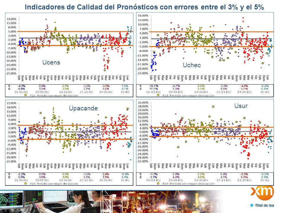 Indicadores de Calidad del Pronósticos con errores entre el 3% y el 5% UenercaUtulua Ucartago