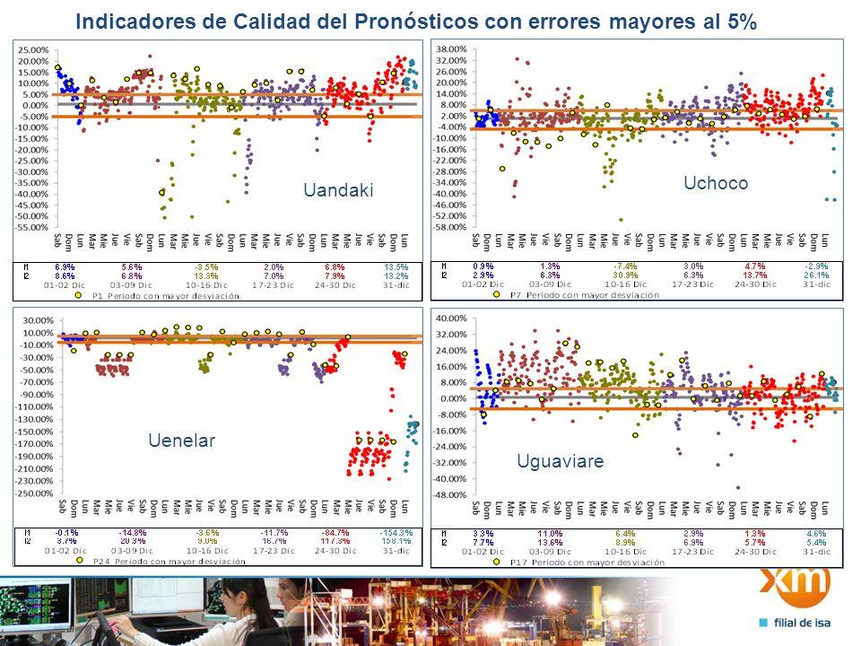 Indicadores de Calidad del Pronósticos con errores mayores al 5% Uandaki Uchoco Uenelar Uguaviare