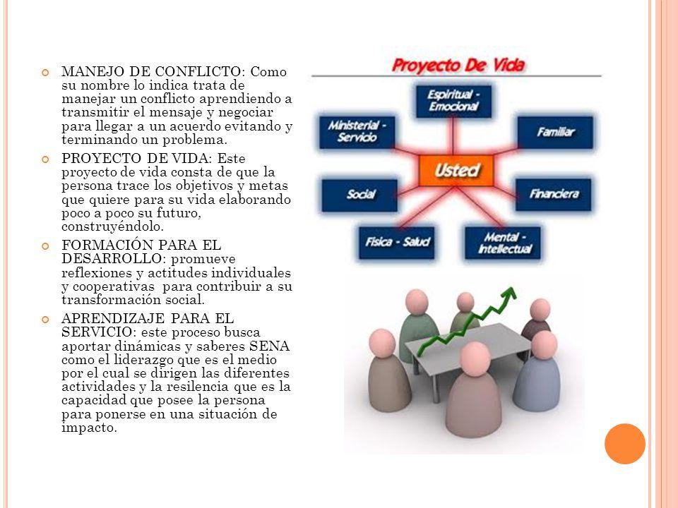 MANEJO DE CONFLICTO: Como su nombre lo indica trata de manejar un conflicto aprendiendo a transmitir el mensaje y negociar para llegar a un acuerdo ev