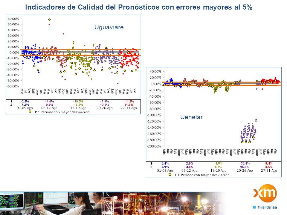 Indicadores de Calidad del Pronósticos con errores mayores al 5% Uguaviare Uenelar